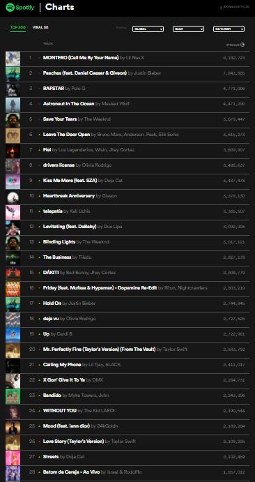 Israel & Rodolffo Batom de Cereja Top 30 Spotify Global