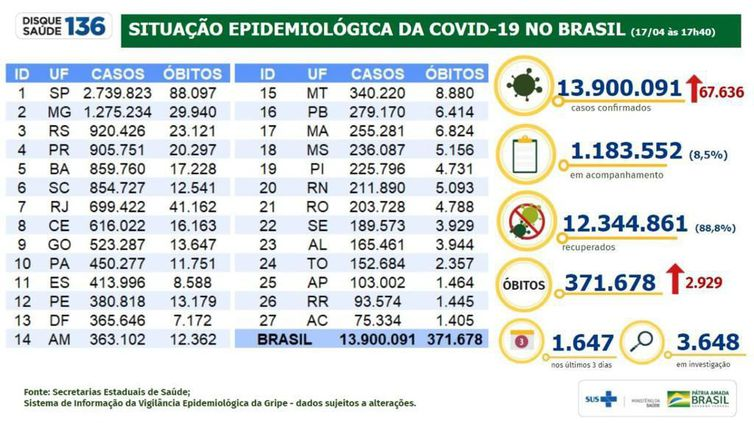 Boletim epidemiológico covid -19 17.04.2021