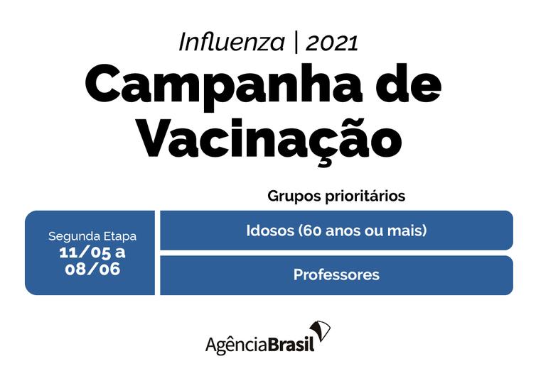 Calendário de Vacinação contra a gripe - 2ª Etapa.