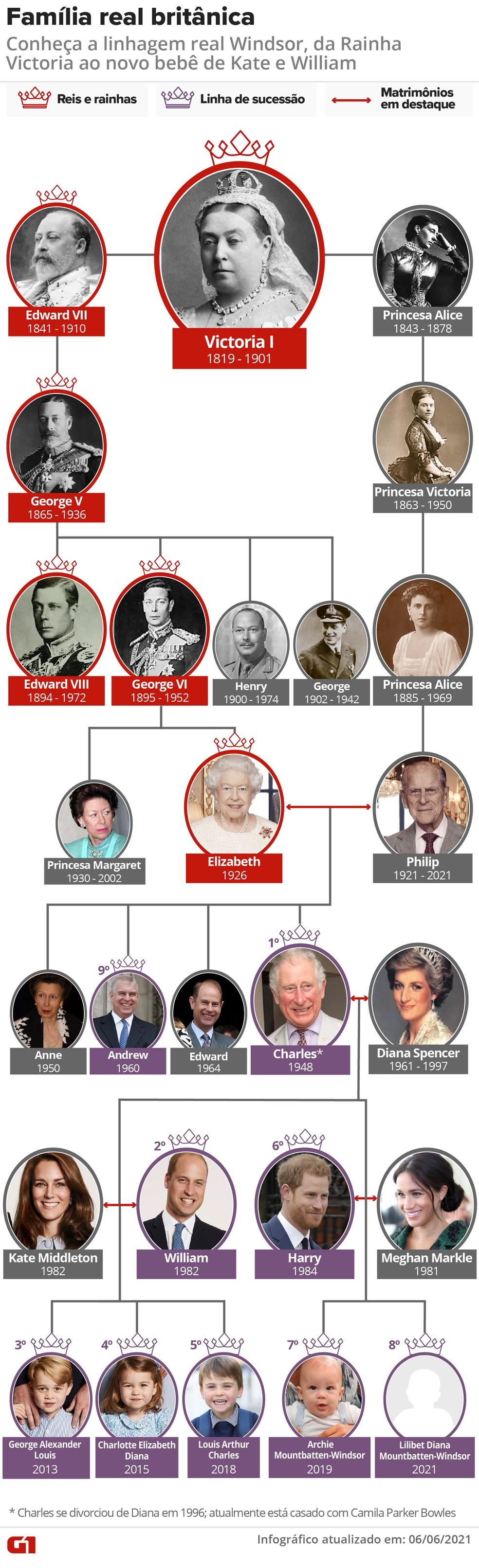 Árvore genealógica da família real britânica — Foto: Arte G1